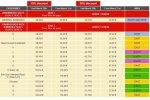 Стоимость билетов по трибунам