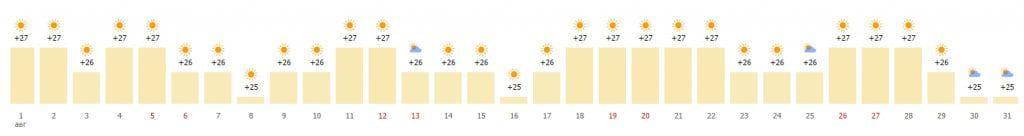 Средняя многолетняя погода в августе по дням
