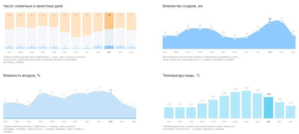 Климат в октябре по сравнению с другими месяцами