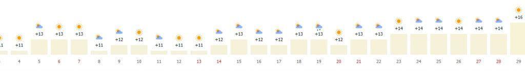 Погода в Барселоне по дням