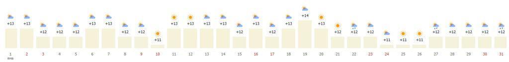 Январская Барселона - среднестатистическая погода по дням