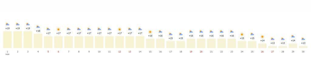 Средняя температура по дням в Барселоне (ноябрь)