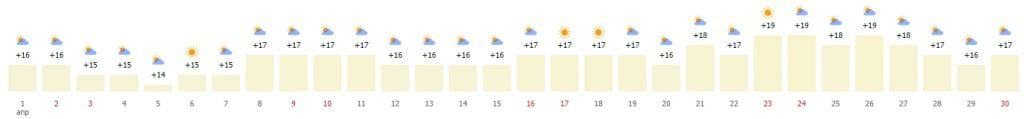 Средняя температура в Барселона по дням