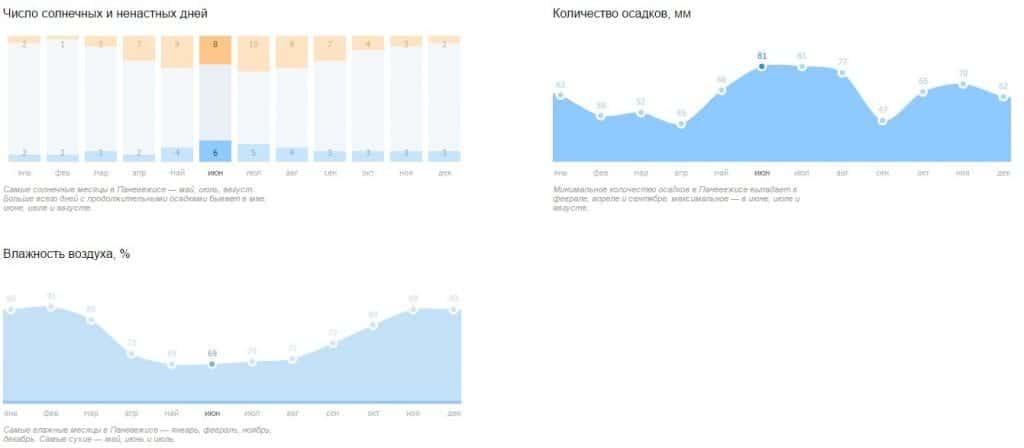 Климат в июне по сравнению с другими месяцами